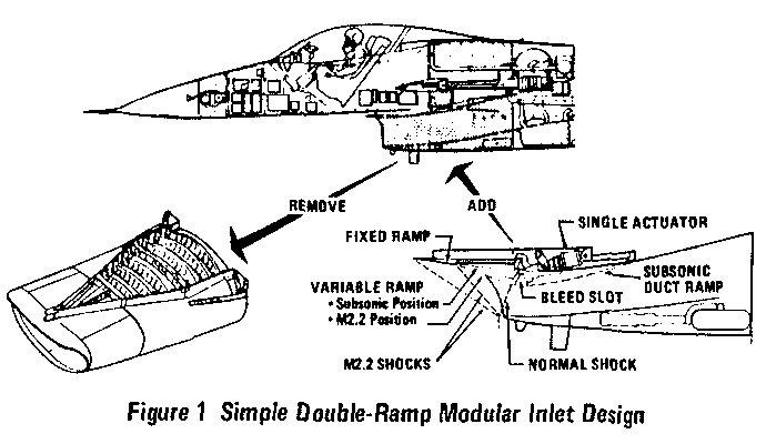 General Dynamics F-16 double ramp variable inlet