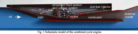 combined cycle engine ramjet scramjet rocket hypersonic RBCC TBCC