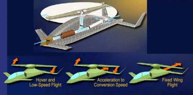 Boeing X-50A Dragonfly CRW (Canard Rotor Wing) technology how it works